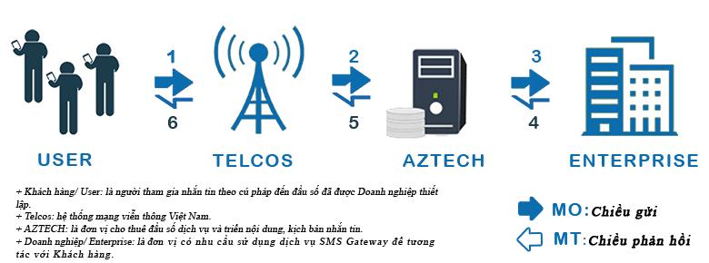 Cơ chế hoạt động SMS Gateway