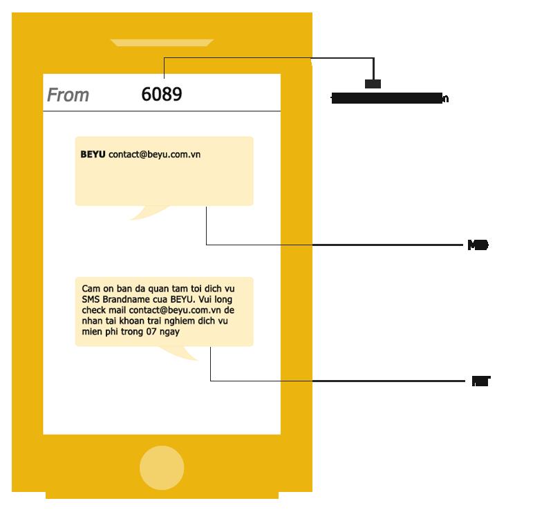 Triển khai SMS Gateway