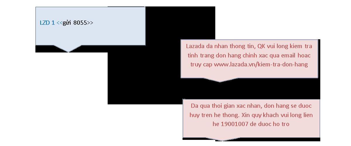 ứng dụng hệ thống sms gateway