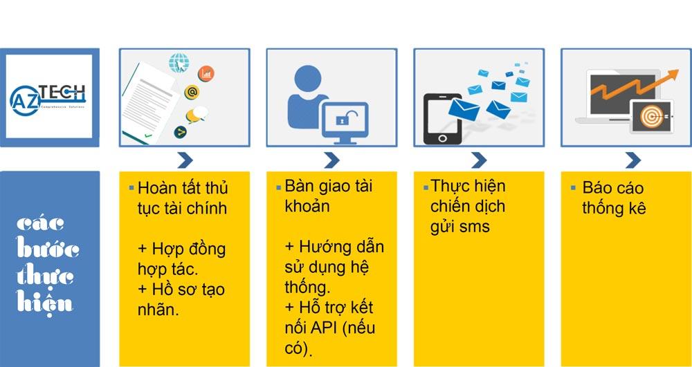đăng kí dịch vụ SMS Brandname