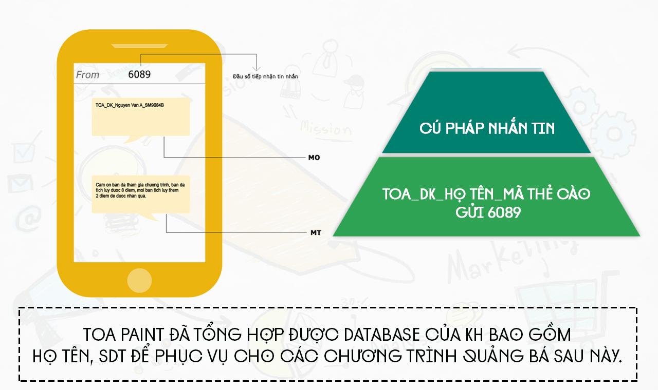 Hệ thống nhắn tin sms gateway