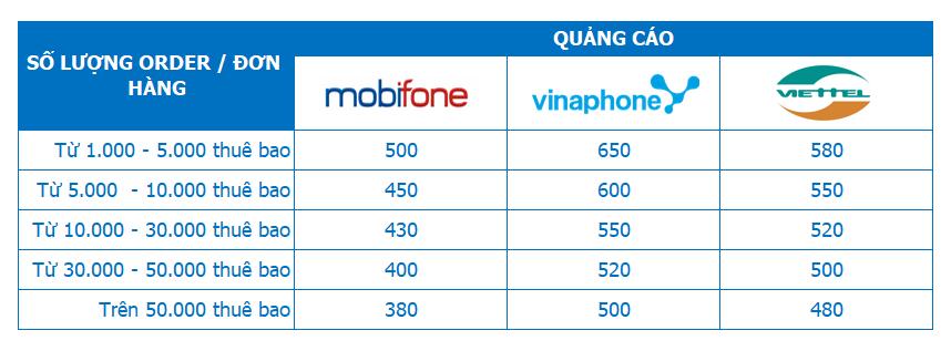 bảng giá dịch vụ sms location