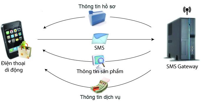 Hệ thống dịch vụ nhắn tin đầu số