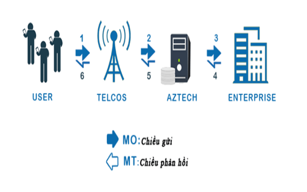 dịch vụ sms gateway giá rẻ, thuê tổng đài tin nhắn
