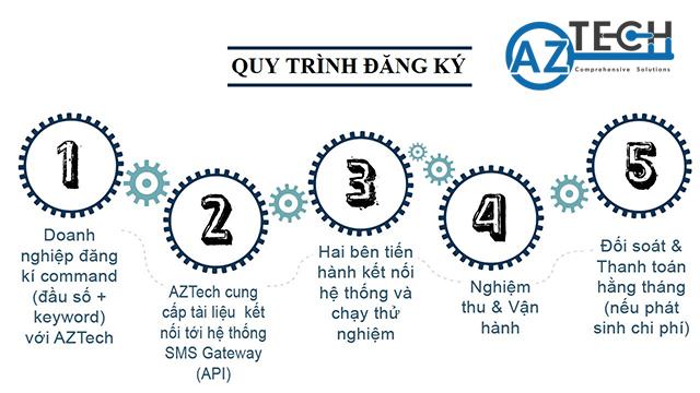 Quy trình đăng ký sms otp Gateway