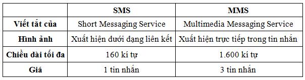 tin nhắn sms và mms